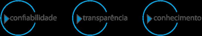 Segui Conhecimento Transparencia e Confiabilidade